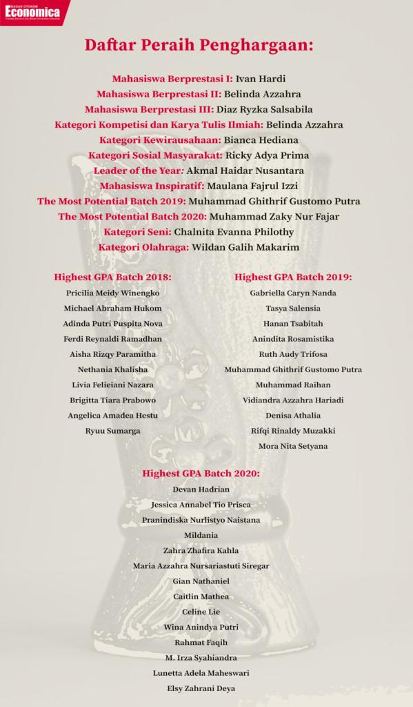 Daftar Pemenang Mapres
