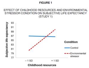 Gambar 1. Pengaruh Sumber Daya Masa Kecil dan Kondisi Environmental Stressor pada Harapan Hidup Subjektif