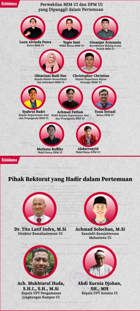 Daftar yang dipanggil Rektorat UI